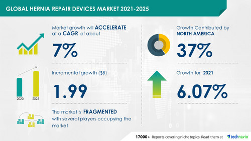 Latest market research report titled Hernia Repair Devices Market by Product and Geography - Forecast and Analysis 2021-2025 has been announced by Technavio which is proudly partnering with Fortune 500 companies for over 16 years