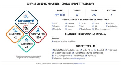 Global Opportunity for Surface Grinding Machines