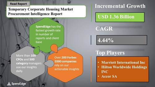 Temporary Corporate Housing Market Procurement Research Report
