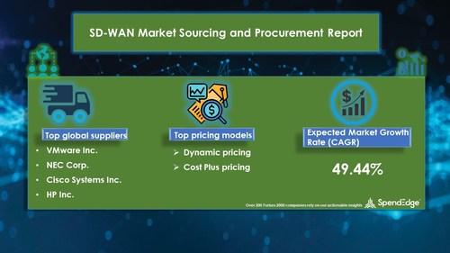 SD-WAN Market Procurement Research Report
