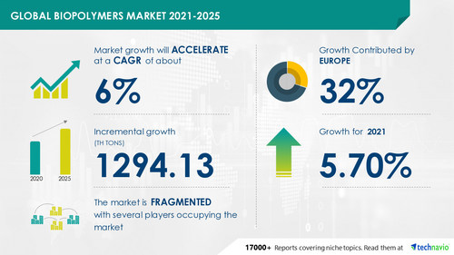 Latest market research report titled Biopolymers Market by End-user, Type, and Geography - Forecast and Analysis 2021-2025 has been announced by Technavio which is proudly partnering with Fortune 500 companies for over 16 years