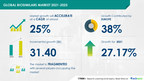 Biosimilars Market by Application and Geography | Global Forecast to 2025 | 17,000+ Technavio Research Reports