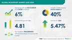 Biosurgery Market by Product and Geography | Global Forecast to 2024 | 17,000+ Technavio Research Reports