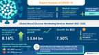 Blood Glucose Monitoring Devices Market   Rising Global Burden of Diabetes to Boost Growth   17000+ Technavio Reports