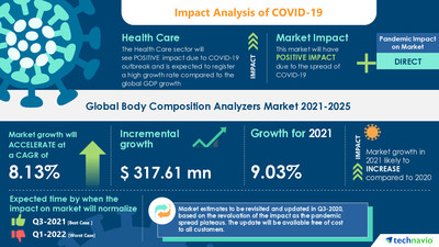 Latest market research report titled Body Composition Analyzers Market by Technology, End-user, and Geography - Forecast and Analysis 2021-2025 has been announced by Technavio which is proudly partnering with Fortune 500 companies for over 16 years