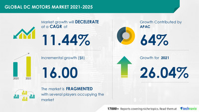 Latest market research report titled DC Motors Market by Type and Geography - Forecast and Analysis 2021-2025 has been announced by Technavio which is proudly partnering with Fortune 500 companies for over 16 years