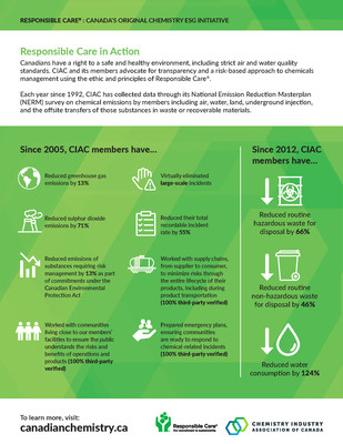 2020 Responsible Care® Report (CNW Group/Chemistry Industry Association of Canada)