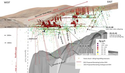 Figure 1: Location of DDH Results at Zgounder from Surface and Underground Drilling (CNW Group/Aya Gold & Silver Inc)