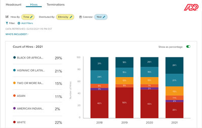 The new feature soon to be available is integrated into ADP DataCloud's DEI Dashboard.