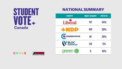 Student Vote Canada national results summary (CNW Group/CIVIX)