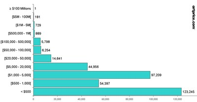 Weekly evolution of global Fine Art auction turnover. Comparison between the last five years