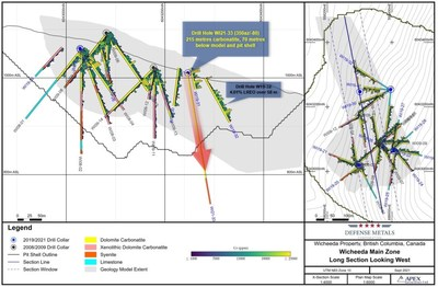 Wicheeda REE Deposit Long Section Looking West (CNW Group/Defense Metals Corp.)