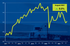 ATA Truck Tonnage Index Rose 0.5% in August...