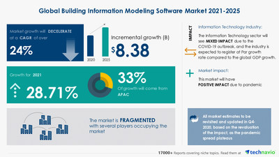 Latest market research report titled Building Information Modeling Software Market by Product and Geography - Forecast and Analysis 2021-2025 has been announced by Technavio which is proudly partnering with Fortune 500 companies for over 16 years