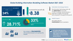 BIM Market Size & BIM  Market Share to grow substantially by 2025 | Insights on Emerging Trends, Opportunities & Risks| Global Insights