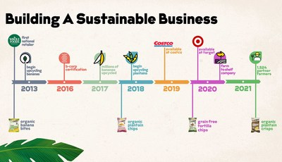 Historical timeline of key moments in Barnana's journey building a truly sustainable farm-to-shelf snack company.