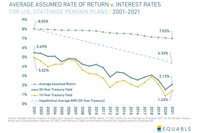 U.S. Statewide pension plans' investment assumptions have not kept pace with interest rates and are likely unrealistic.