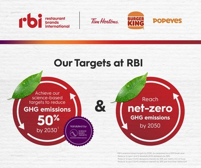 Our Climate Action Roadmap (CNW Group/Restaurant Brands International Inc.)