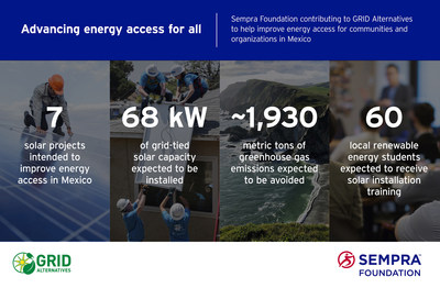 Sempra Foundation and GRID Alternatives Infographic