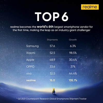 realme becomes the 6th smartphone vendor for the first time