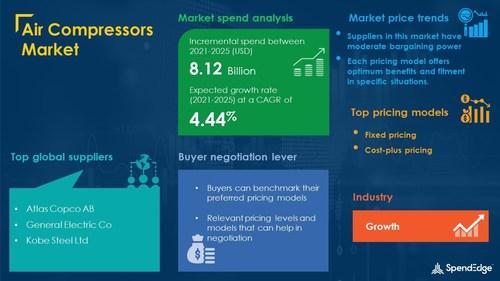 Air Compressors Market Procurement Research Report