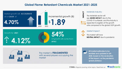 Technavio has announced its latest market research report titled Flame Retardants Chemicals Market by End-user and Geography - Forecast and Analysis 2021-2025