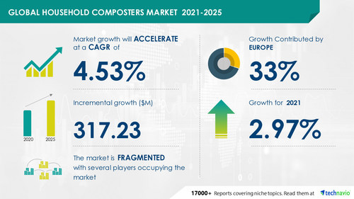 Technavio has announced its latest market research report titled  Household Composters Market by Product and Geography - Forecast and Analysis 2021-2025