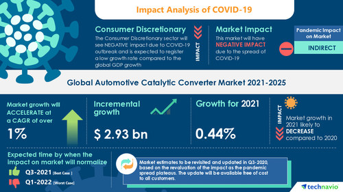 Technavio has announced its latest market research report titled Automotive Catalytic Converter Market by Application and Geography - Forecast and Analysis 2021-2025