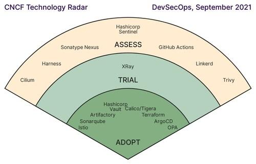 CNCF End User Technology Radar Provides Insights into DevSecOps