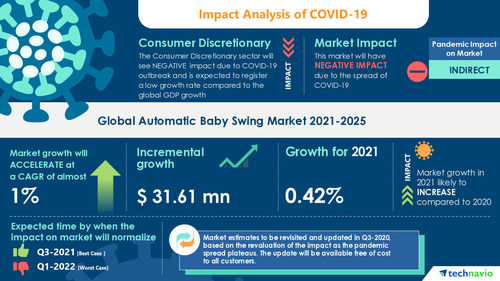 Attractive Opportunities in Automatic Baby Swing Market by Product, Distribution Channel, and Geography - Forecast and Analysis 2021-2025