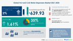Over $ 639 Mn growth in Hot and Cold Water Dispensers Market...