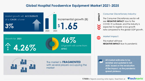 Attractive Opportunities in Hospital Foodservice Equipment Market by Product and Geography - Forecast and Analysis 2021-2025