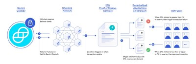 The Chainlink EFIL Proof of Reserve data feed provides on-chain audits of FIL collateral backing EFIL held by DeFi users.