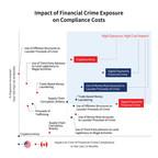 LexisNexis® Risk Solutions Study Reveals Sharp Rise of Financial...