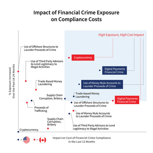 Impact of Financial Crime Exposure on Compliance Costs