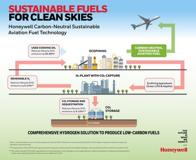 Sustainable Fuels for Clean Skies