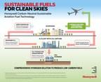 Honeywell And Wood Introduce Groundbreaking Technologies To...