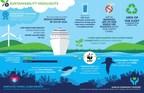 "Royal Caribbean Group publica su informe ""Seastainability"" 2020..."