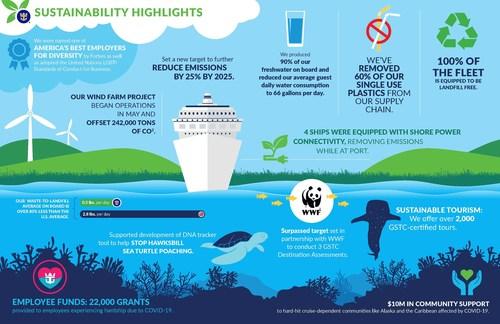 "Royal Caribbean Group publica su informe ""Seastainability"" 2020 (PRNewsfoto/Royal Caribbean Group)"
