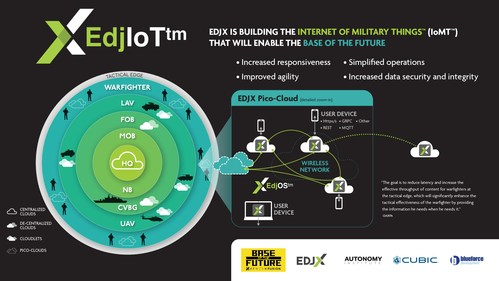 """""""EDJX is building the Internet of Military Things (IoMT) that will enable the base of the future."""""""
