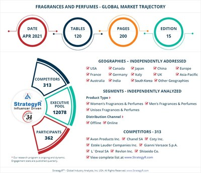 Global Market for Fragrances and Perfumes