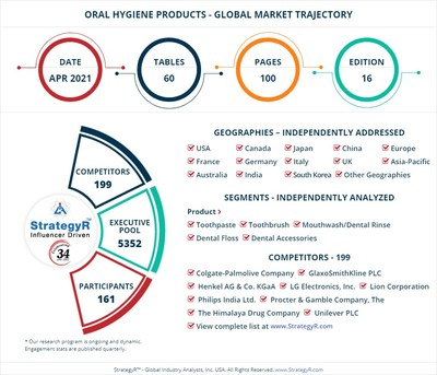 Global Market for Oral Hygiene Products
