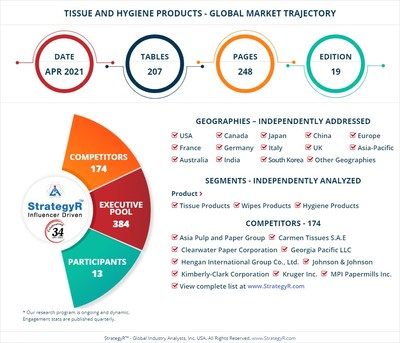 Global Tissue and Hygiene Products Market