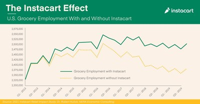 The Instacart Effect on U.S. grocery employment