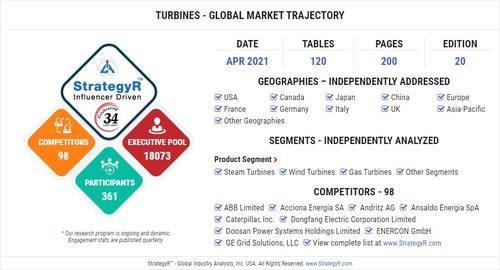 Global Turbines Market