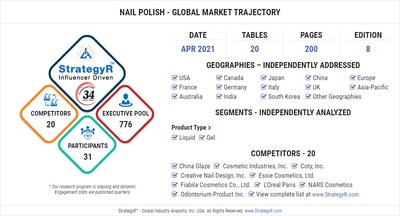 Global Opportunity for Nail Polish