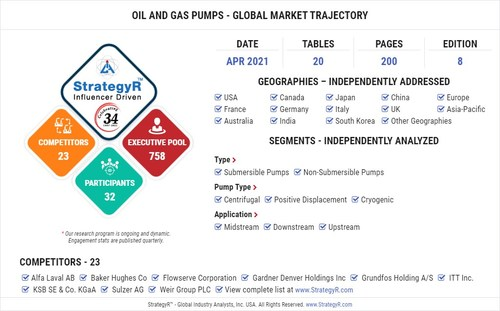 Global Market for Oil and Gas Pumps