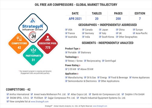 Global Oil Free Air Compressors Market