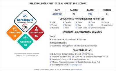 World Personal Lubricant Market