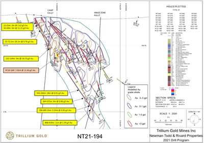 Figure 2:  Detailed section for NT21-194 showing modelled gold grade shells and location of the Hinge Zone and Camp Faults. Location of 7.05m @ 15.41 g/t Au in NT20-169 marked with a red star. (CNW Group/Trillium Gold Mines Inc.)